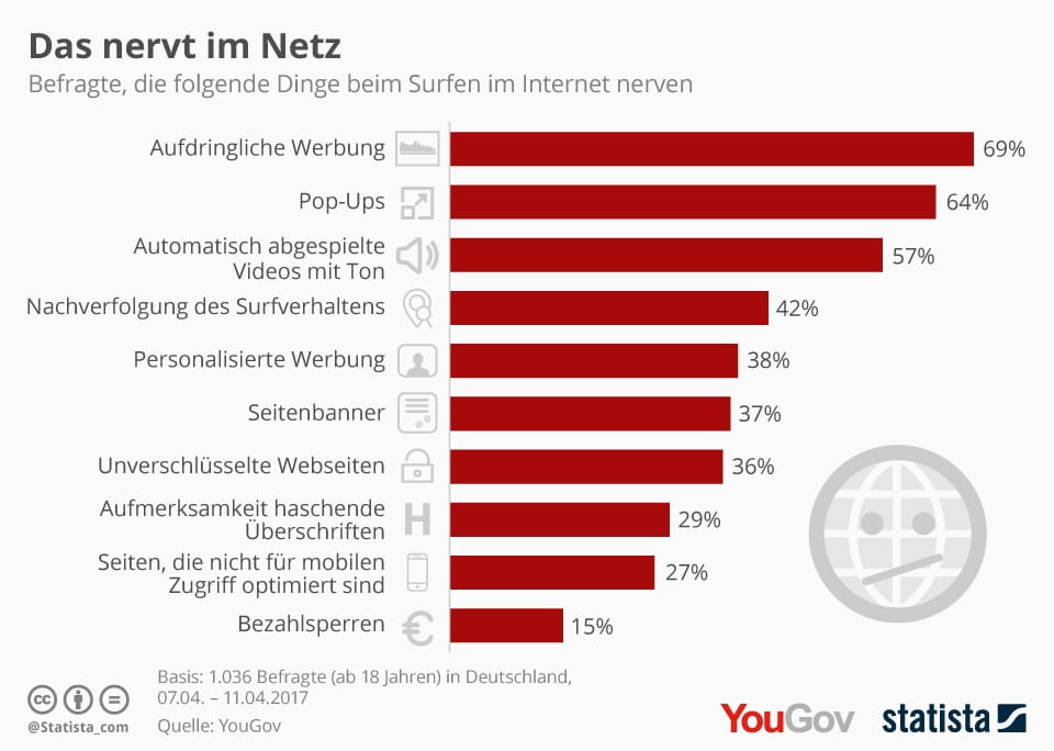 infografik_9047_das_nervt_die_deutschen_im_internet_n